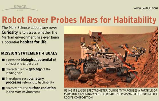 Mars Curiosity Infographic