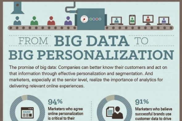 Big Data and personalization