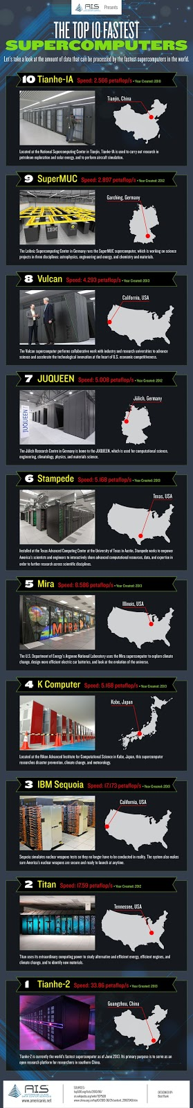Supercomputers infographic