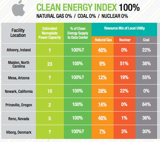 Apple's data centres renewable energy table