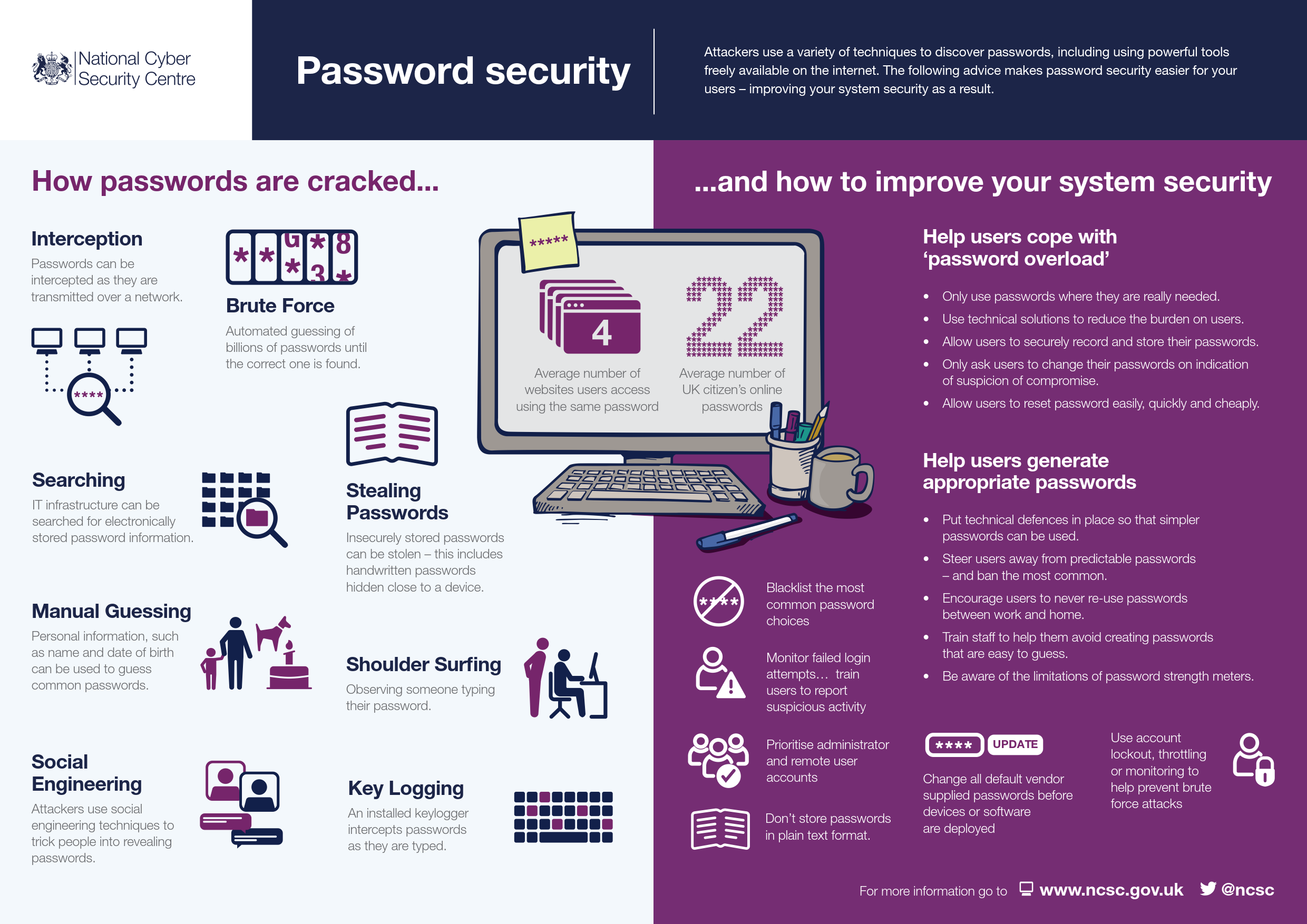 Computer security poster