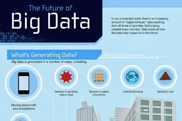 The future of Big Data