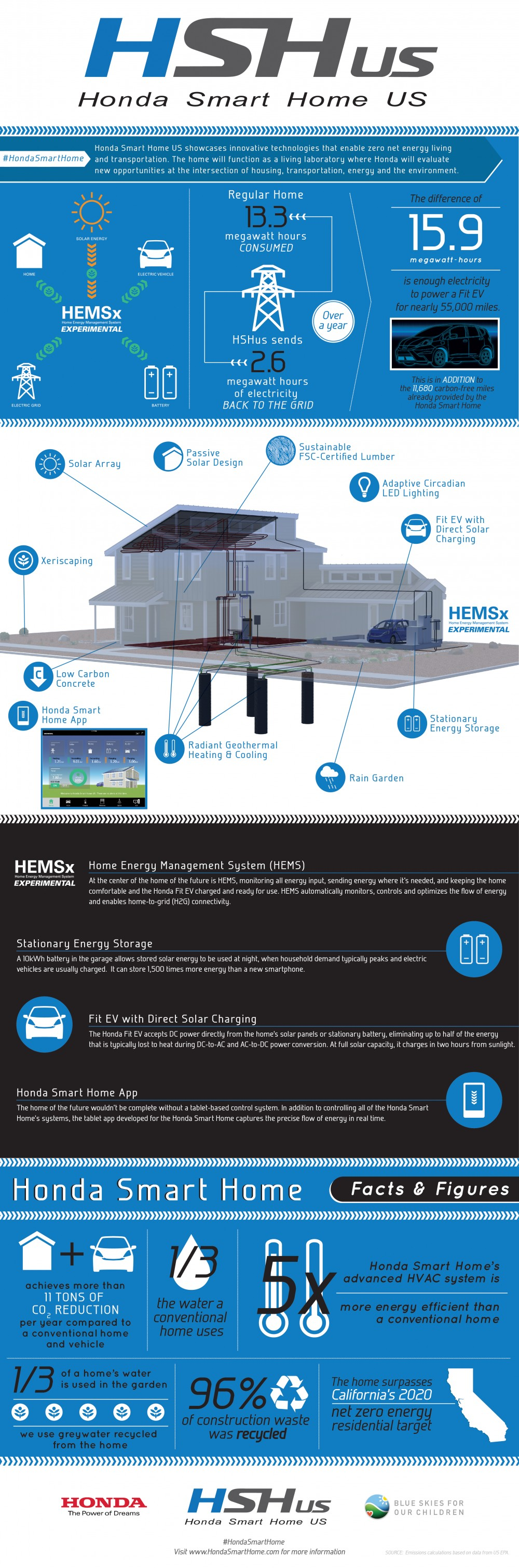 Honda smart home - ITGS case study