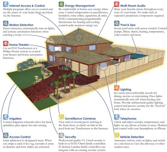 Smart homes cutaway