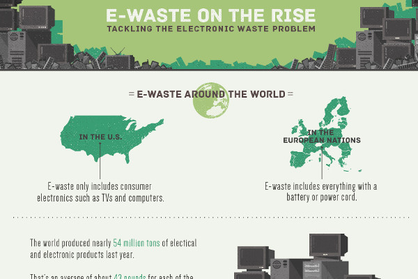 E-waste infographic